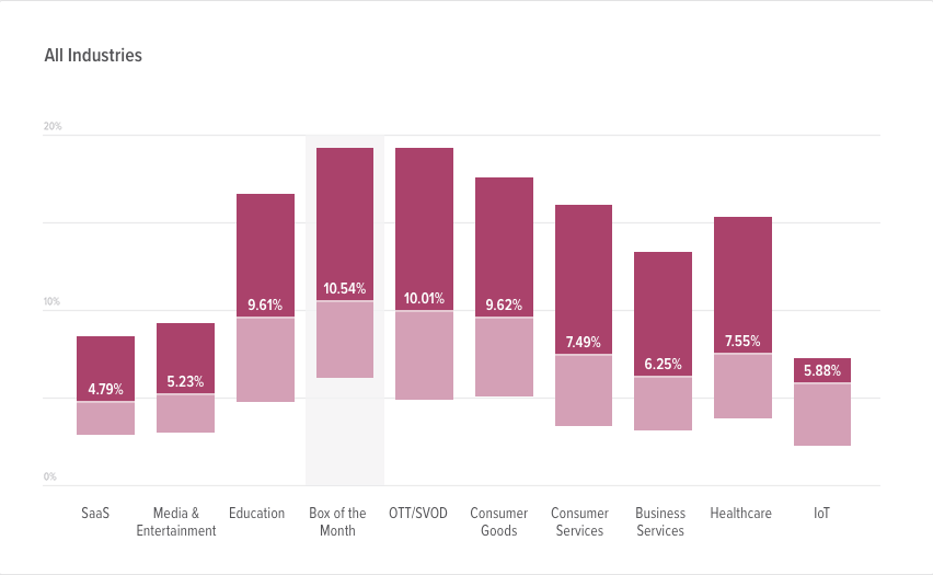 An example of SaaS churn rates by industry.