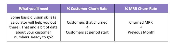 A SaaS churn rate formula guide.