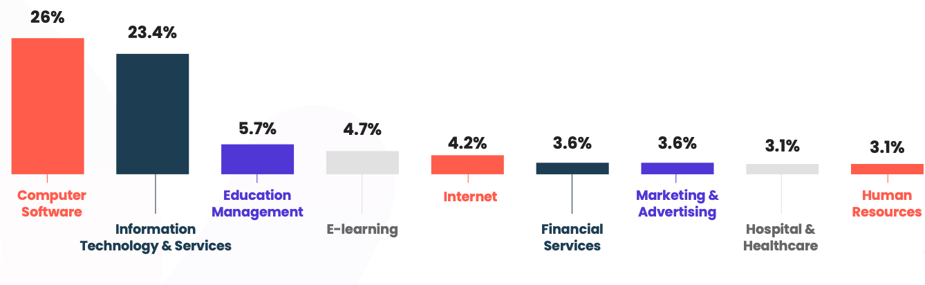 In our report, nearly 50% of respondents work in IT services and computer software